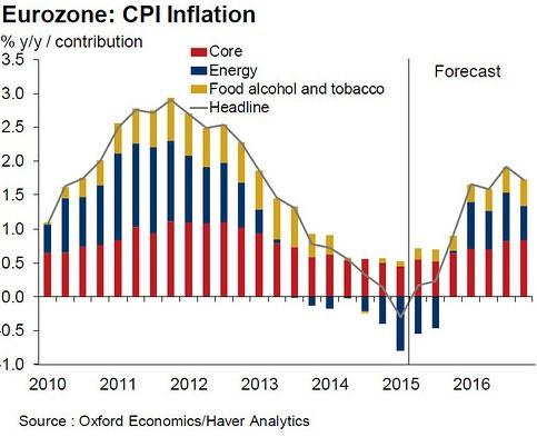 ЕЦБ – Драги предупредил инвесторов