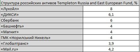 Templeton Russia and East European Fund - ликвидация. Для кого риск?