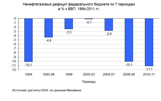 Андрей Илларионов. Интересный расклад на тему бюджетной политики РФ
