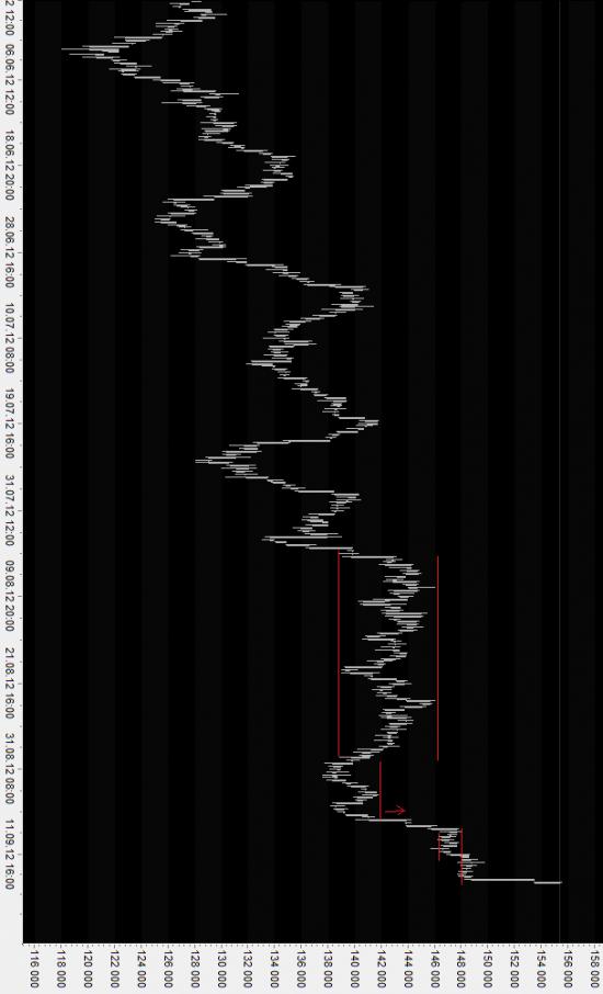Новый метод анализа рынка