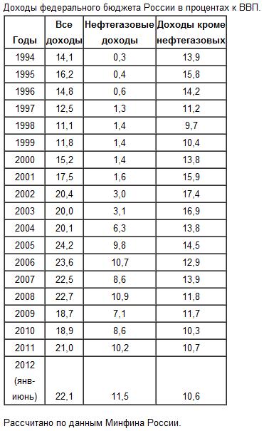 Нефтегазовые доходы превысили половину всех доходов федерального бюджета