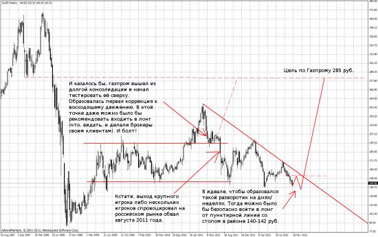 Анализ акций Газпрома на месяцах :)
