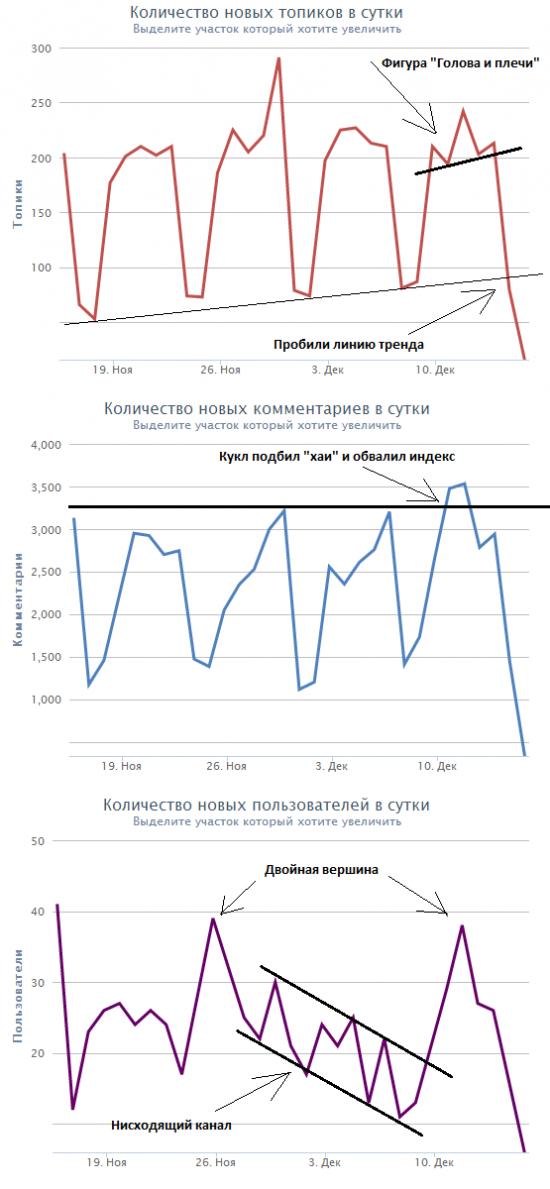 Тех. анализ по Smartlab-овски