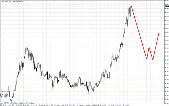 USD/JPY дошло почти до 90-ста. Альпари пока не сдох