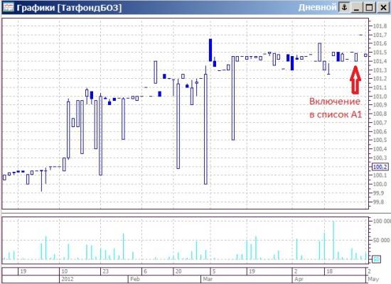 Есть идея немного подзаработать в облигациях Татфондбанк-11