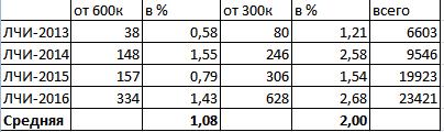 Средний московский менеджер зарабатывает больше, чем 99% участников торгов