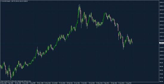 Мировой спрос на золото по итогам 3-го квартала 2013 года.