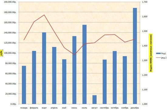 Мой отчет  за 2012 год