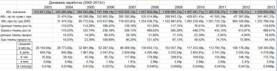 Итоги за 2003-2013 годы (деньги)