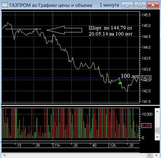 Трейдеру и рынку надо отдохнуть!