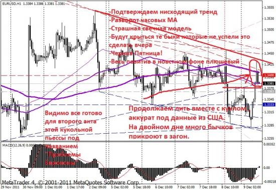 Eur/Uaaaszd H1