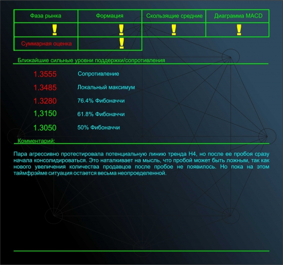 Обзор Eur/Usd от Singular Point, адекватно, объективно, результативно