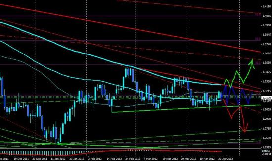 Eur/Usd, треугольное нервное сплетение