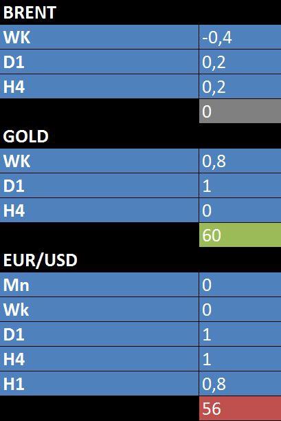 EUR/USD и другие риски. Технический анализ