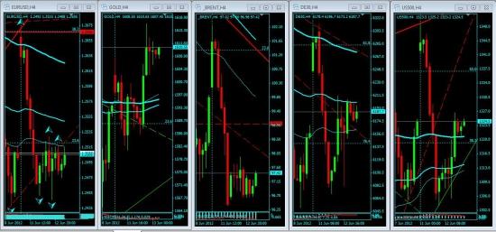 Eur/Usd и компания в погоне за золотом