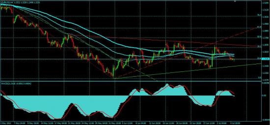 Обзор рынков от Singular Point (в ожидании сигнала от ЕЦБ)
