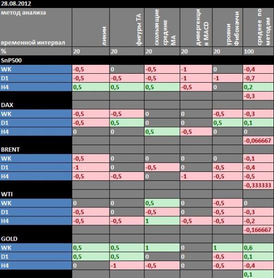 Технический анализ основных рыночных индикаторов от Singular Point(много картинок вывод внизу)