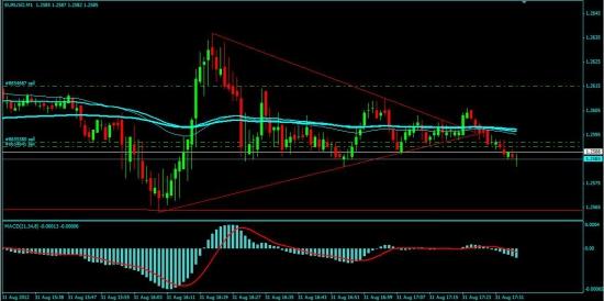 Реакция рынков на выступление Бернанке - пробую еврошорт
