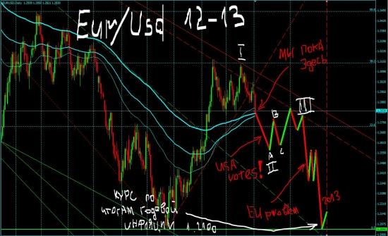 Eur/Usd 2012-2013