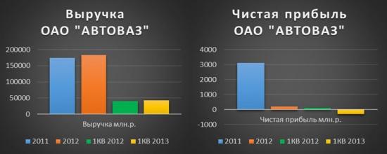 АВТОВАЗ поедет в гору (фундаментальный анализ акций ОАО АВТОВАЗ)