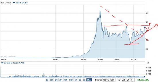 Рекордное падение акций Майкрософт (Отправлять отчет об ошибке?)