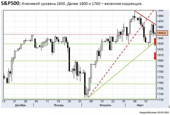 SnP500 прогноз