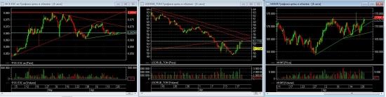 S.point Market Monitor RM (фундаментальный и технический анализ российских акций)
