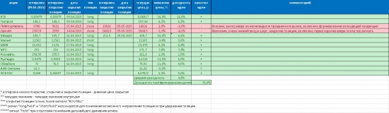 Итоги апреля. S.point Market Monitor RM (фундаментальный и технический анализ российских акций)