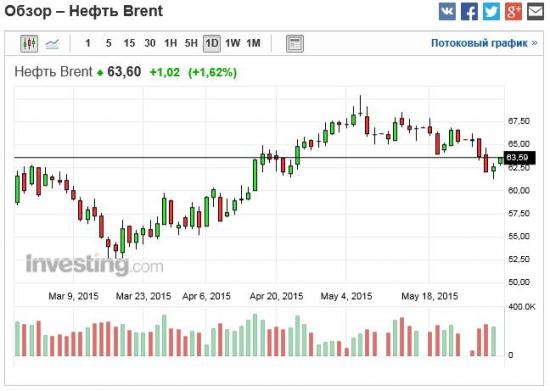 нефть рванула после данных США