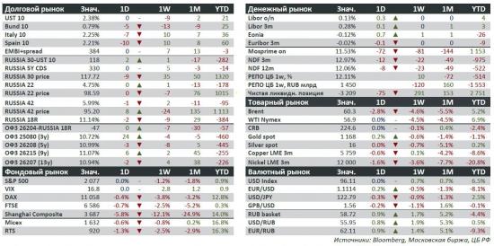 Ставки снижаются, рынок хочет позитива