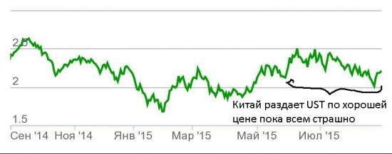 Еврооблигации России сильнее рынка Emerging Markets