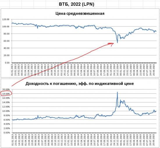 """Еврооблигации: """"Русский Стандарт"""" плохого заемщика"""