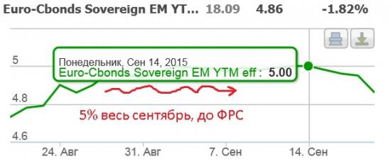 Еврооблигации РФ - реакция на решение ФРС