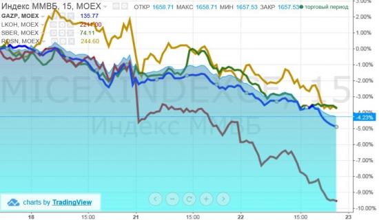 Напугали рынок больше Китая и ФРС 4хСУ-30СМ и 12хСУ-25