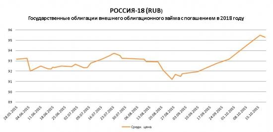 Почему растет рубль, дело не только в цене на нефть и налоговом периоде