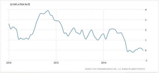Что нужно знать о повышении ставки ФРС