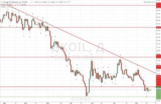 Нефтяная аномалия (рекордная разница в цене фьючерсов на WTI)