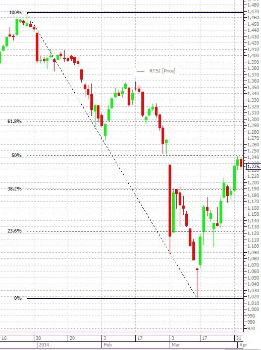 Что будет значить падение рынка сегодня