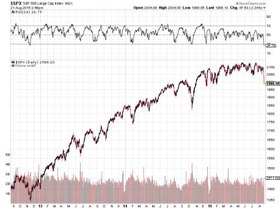 RSI индекса S&P 500 упал ниже 27