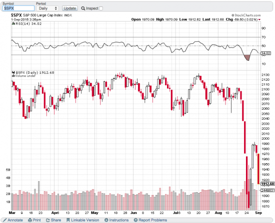 S&P 500: полет нормальный