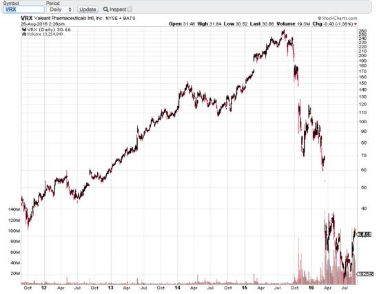 Даже легендарные инвесторы нарушают собственные правила.