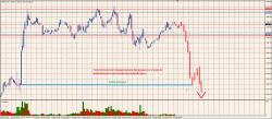 Взгляд на S&P 500 Fut мб дистрибьюшен?