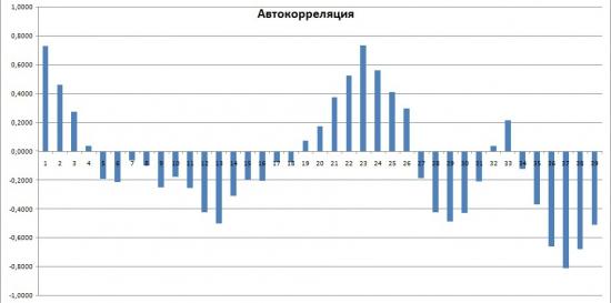Инвест идея. Газпром против Лукойла
