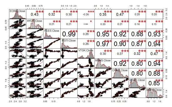 Корреляционные матрицы российского рынка