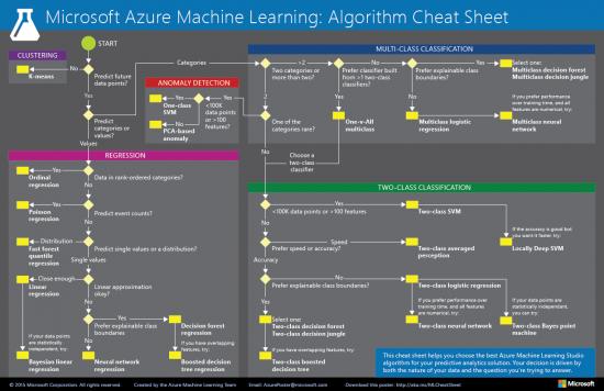 Выбор алгоритма машинного обучения для вашей стратегии