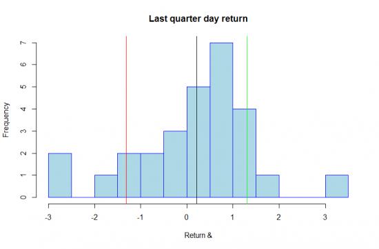 R. Как искать закономерности на рынке