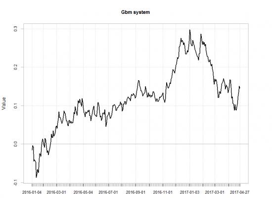 Generalized Boosted Regression для предсказания направления движения рынка.