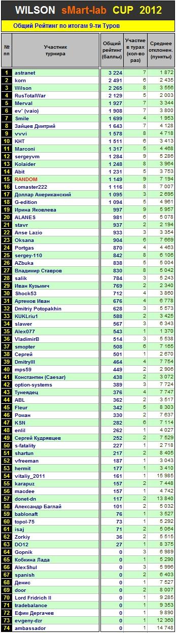 Итоги 9 Тура Кубка «WILSON Smart-Lab CUP 2012»