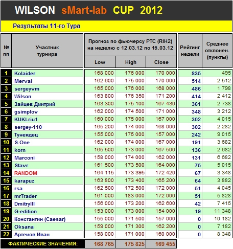 Итоги 11 Тура Кубка «WILSON Smart-Lab CUP 2012»