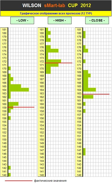 Итоги 12 Тура Кубка «WILSON Smart-Lab CUP 2012»